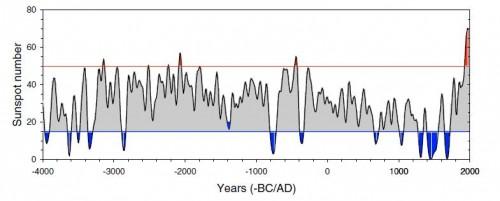 graf_pocet-slunecnich-skvrn